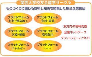 関西大学校友会産学サークル ものづくりに関わる技術と知恵を結集した複合企業集団